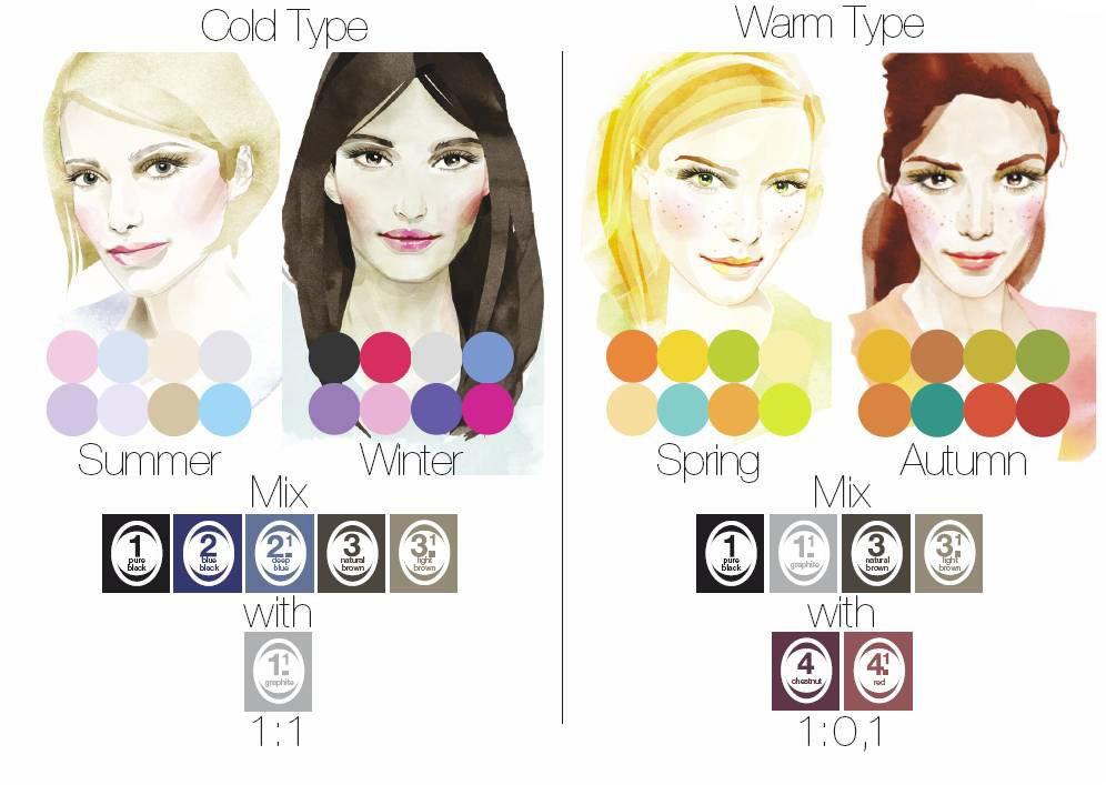 RefectoCil dostosowanie farby do typu urody