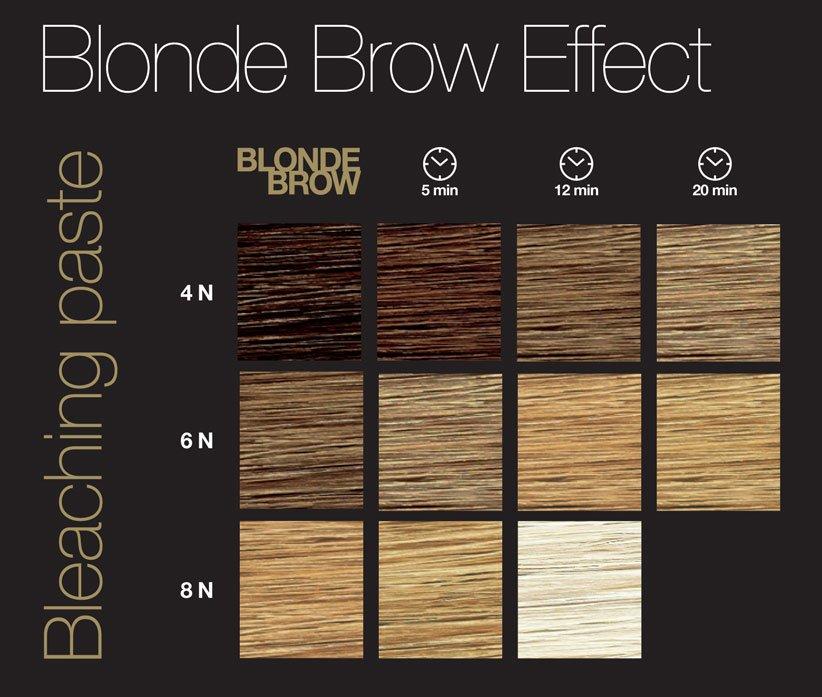 Paleta kolorów RefectoCil Blonde Brow - pasta do rozjaśniana brwi